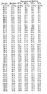 Handout 8c Weight For Age Chart
