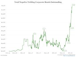 High Yield Bond Default Rate Chart Negative Yielding Debt Poses Major Risks For Investors