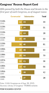 Bills Passed By Congress Per Year Current Congress Is Looking A Little More Productive So Far Pew