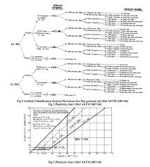 Unified Soil Classification System Plasticity Chart Solved Problem5 5 Classify The Following Soils By Using T