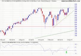 Incredible Charts Stock Trading Diary Tsx Bull Signal