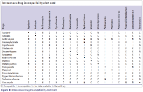 Iv Med Compatibility Chart A Clinical Study On Drug Related Problems Associated With