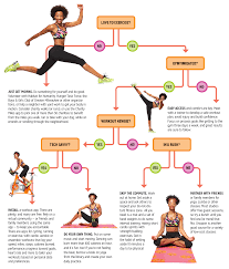 Flowchart Of Gym Homework Example