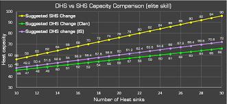 Heatsink Comparison Chart Mwo Forums The Ultimate Fix For Heatsinks Right Here