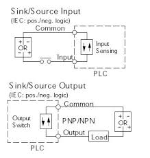 sinking and sourcing for the plc explained library automationdirect sinking and sourcing below are detailed electrical diagrams