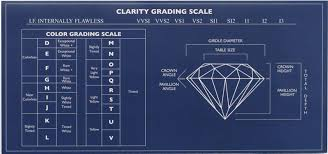 Sample Diamond Chart. Diamond Clarity Chart Awesome Sample Diamond ...