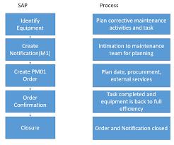 Corrective Maintenance Process Flow Chart Sap Corrective Maintenance Process Tutorial Free Sap Pm