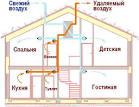 Как смонтировать вентиляцию в частном доме своими руками 46