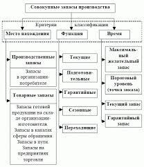 НОУ ИНТУИТ Лекция Организационно экономическая система  Общая классификация материальных запасов
