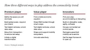 Car Dealership Organizational Chart Auto Industry Growth Strategies Fasten Your Seatbelts