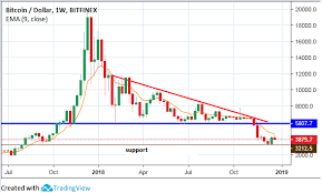 Btc X Stock Chart January 2019 Outlook For Bitcoin Bitcoin Usd