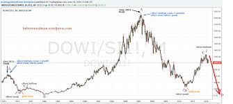 Long Term Silver Chart Silver Price Forecast The Dow Silver Ratio Signals All Time