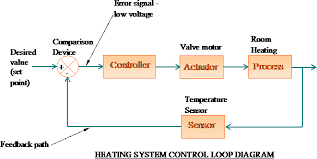 in the above heating system the room thermostat contains the sensor  set point adjustment  comparison device and the controller  the diagram can be shown