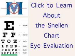 Snellen Chart Explanation Youtube