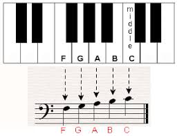 Bass Clef Piano Chart The Bass Clef How To Read Piano Notes Under Middle C