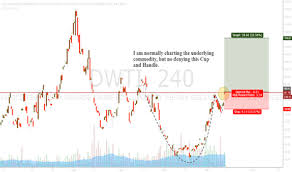 Cup And Handle Breakout For Amex Dwti By Jdgpro Tradingview