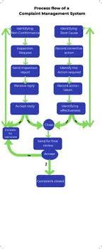 Process Flow Chart Of Complaint Management By Shalinichow