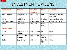 Compare Mutual Funds Chart Comparison Of Mutual Funds Term Paper Example Ysessaypgti