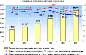 Уровень жизни населения в Республике Казахстан Реферат  Агентство Республики Казахстан по статистике провело обследование домашних хозяйств в рамках исследования субъективной оценки уровня жизни населения