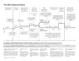 The Old Testament Story Chart Walking With Giants