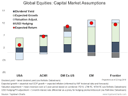 Capital Market Assumptions Aka Why Bother With Global