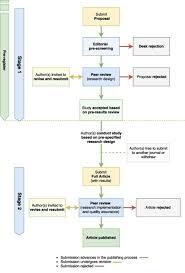Rr Peer Review Flowchart Berkeley Initiative For