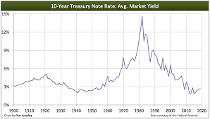 Us 30 Year Bond Yield Chart 30 Years Of Summer Followed By 30 Years Of Winter First