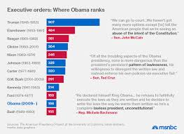 President Obama Accomplishments Chart President Obama Has Issued Fewer Executive Orders Than Most