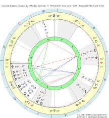 Leonardo Dicaprio Natal Chart Birth Chart Leonardo Dicaprio Scorpio Zodiac Sign Astrology