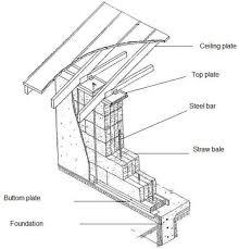 load bearing wall cross section