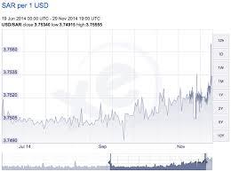 Курсовая политика нефтедобывающих стран в условиях падения цен на  Касательно ОАЭ их доля в мировой нефтедобыче составляет 4% 2 К тому же 90% экспорта зависит от добычи нефти С 1971 года валюта ОАЭ дирхам привязана к