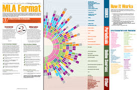 Mla Format Ultimate Visual Guide Poster Download The Visual