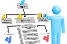 Well Chart How Can You Prepare The Best Organizational Chart Appearance