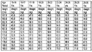 Ideal Weight Chart In Kg And Cm Age And Weight Chart For Male In Kg Www Bedowntowndaytona Com