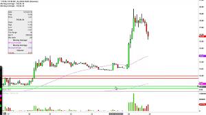 Fxcm Stock Price Chart Fxcm Inc Fxcm Stock Chart Technical Analysis For 12 28 15