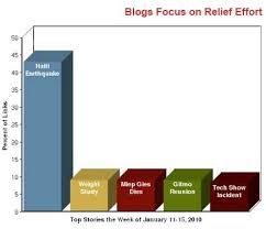 Social Media Aid The Haiti Relief Effort Pew Research Center