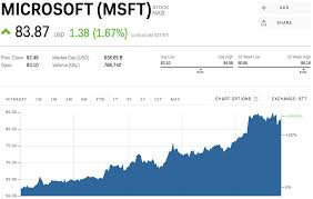 Microsoft Price Chart Msft Stock Microsoft Stock Price Today Markets Insider