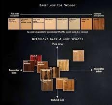 20 Proper Tone Wood Chart