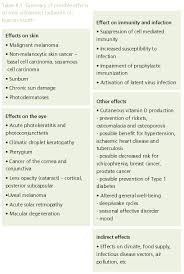 climate change and human health risks and responses summary  tab 8 1 health effects of uv radiation