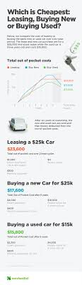 Leasing Versus Buying New Car Buy Or Lease Which Is The Best Option Arsenal Credit Union