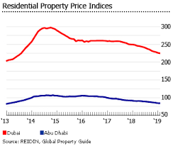 Dubai Financial Market Chart Investment Analysis Of Emirian Real Estate Market