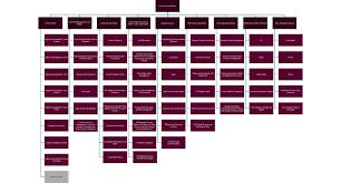 Ubs Organizational Chart Mount Wish Governance
