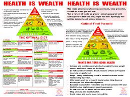 Health Chart Nirantara Drusti