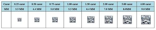 73 True Trapezoid Diamond Size Chart