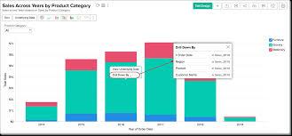 Drill Point Chart Customizing A Chart