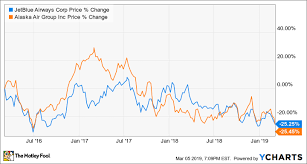 Jetblue Chart Jetblue Airways And Alaska Air Reduce Q1 Guidance The