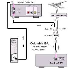 tv hookup how to connect tv cable antenna tv hookup digital