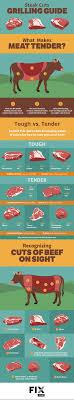 Steak Cuts For Grilling Fix Com