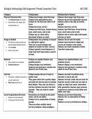 Anthropology Chart Bio Fa_matrix 1 Biological Anthropology Field Assignment