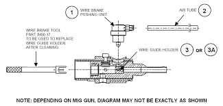 how to maintain your tough gun robotic air cooled mig gun equipped to reassemble the wire guide holder